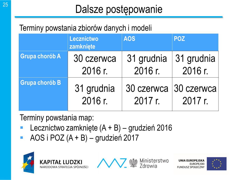 25 Dalsze postępowanie Lecznictwo zamknięte AOSPOZ Grupa chorób A 30 czerwca 2016 r. 31 grudnia 2016 r. Grupa chorób B 31 grudnia 2016 r. 30 czerwca 2