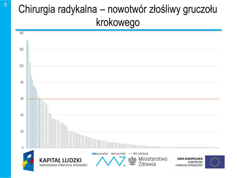 Prognoza świadczeń 9 Prognozowana liczba hospitalizacji w poszczególnych zakresach (2018 r.