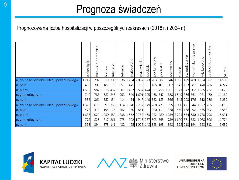 Prognoza świadczeń 9 Prognozowana liczba hospitalizacji w poszczególnych zakresach (2018 r. i 2024 r.)