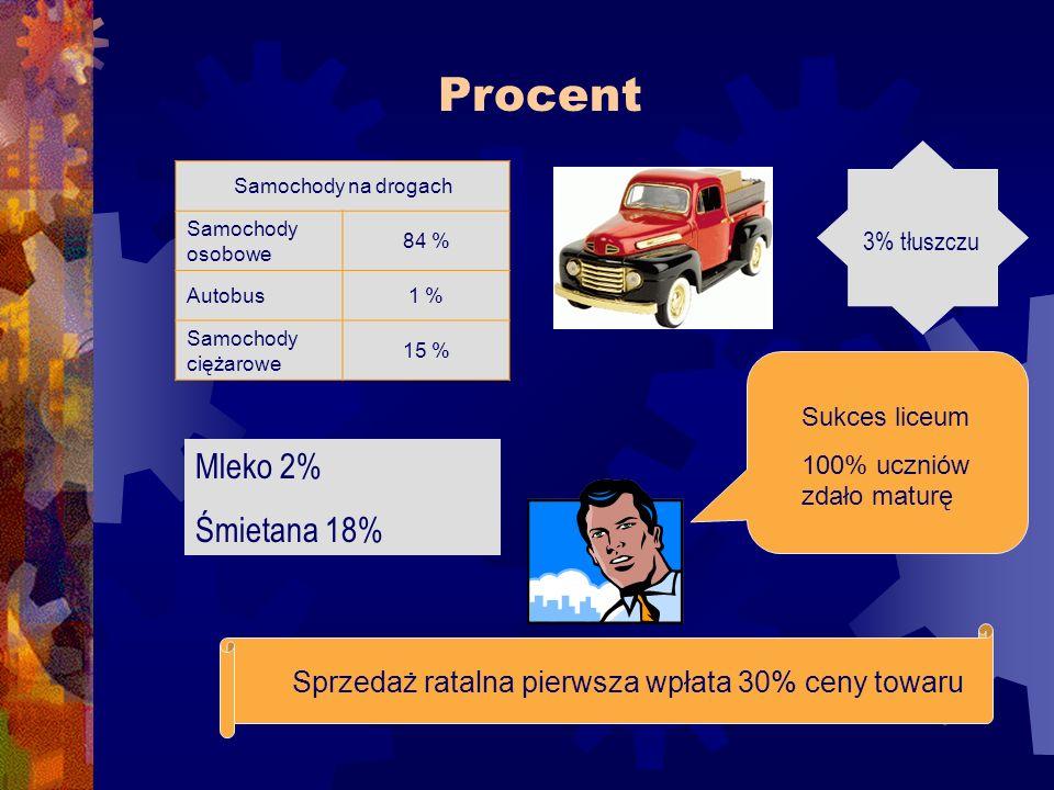 Procent Samochody na drogach Samochody osobowe 84 % Autobus1 % Samochody ciężarowe 15 % Sprzedaż ratalna pierwsza wpłata 30% ceny towaru Sukces liceum 100% uczniów zdało maturę Mleko 2% Śmietana 18% 3% tłuszczu