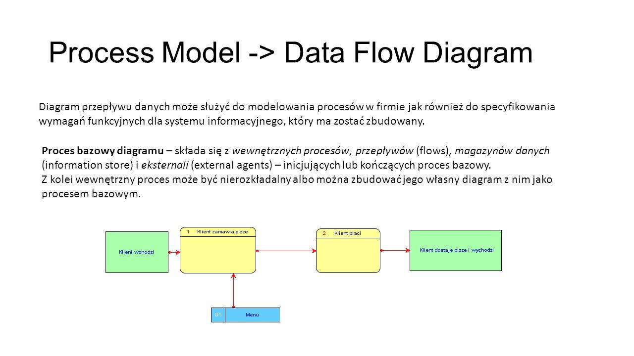 Model danych Rozpoczęcie pracy: 1.Wczytanie gotowego modelu: File->Open 2.Logical Model->Show Dostępne notacje: 1.Standardowa w Oracle notacja Barkera (zastosowana na rysunku).