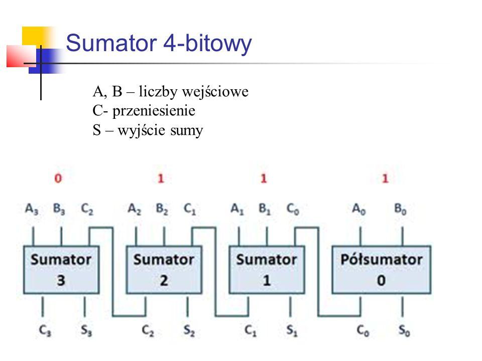Sumator 4-bitowy A, B – liczby wejściowe C- przeniesienie S – wyjście sumy