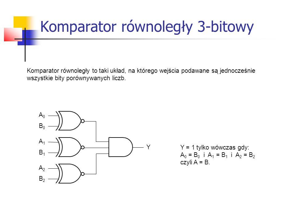 Komparator równoległy 3-bitowy Komparator równoległy to taki układ, na którego wejścia podawane są jednocześnie wszystkie bity porównywanych liczb.