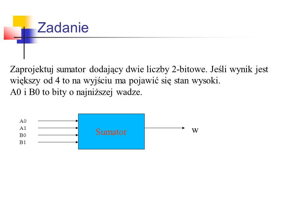 Zadanie Zaprojektuj sumator dodający dwie liczby 2-bitowe. Jeśli wynik jest większy od 4 to na wyjściu ma pojawić się stan wysoki. A0 i B0 to bity o n