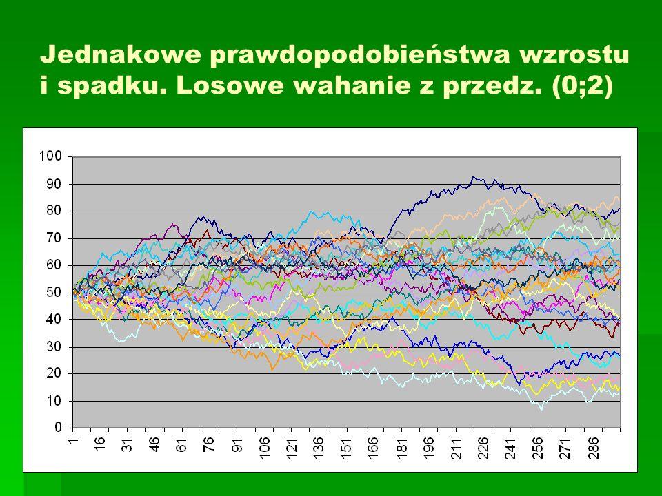 Jednakowe prawdopodobieństwa wzrostu i spadku. Losowe wahanie z przedz. (0;2)
