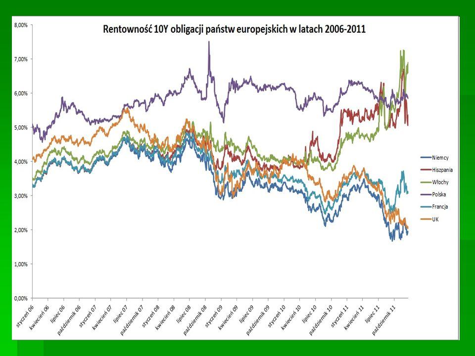 Kraj2 letnie5 letnie10 letnie Francja-0.19 %0.11 %0.87 % Japonia0.00 %0.05 %0.32 % Kanada0.53 %0.81 %1.44 % Niemcy-0.26 %-0.03 %0.56 % Polska1.70 %2.30 %2.76 % USA0.67 %1.38 %2.05 % W.Brytania0.60 %1.21 %1.78 % Włochy0.11 %0.73 %1.71 % Aktualne poziomy rentowności obligacji na świecie