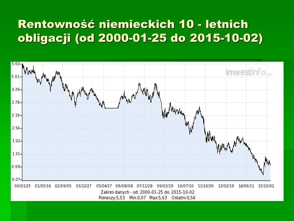Rentowność niemieckich 10 - letnich obligacji (od 2000-01-25 do 2015-10-02)