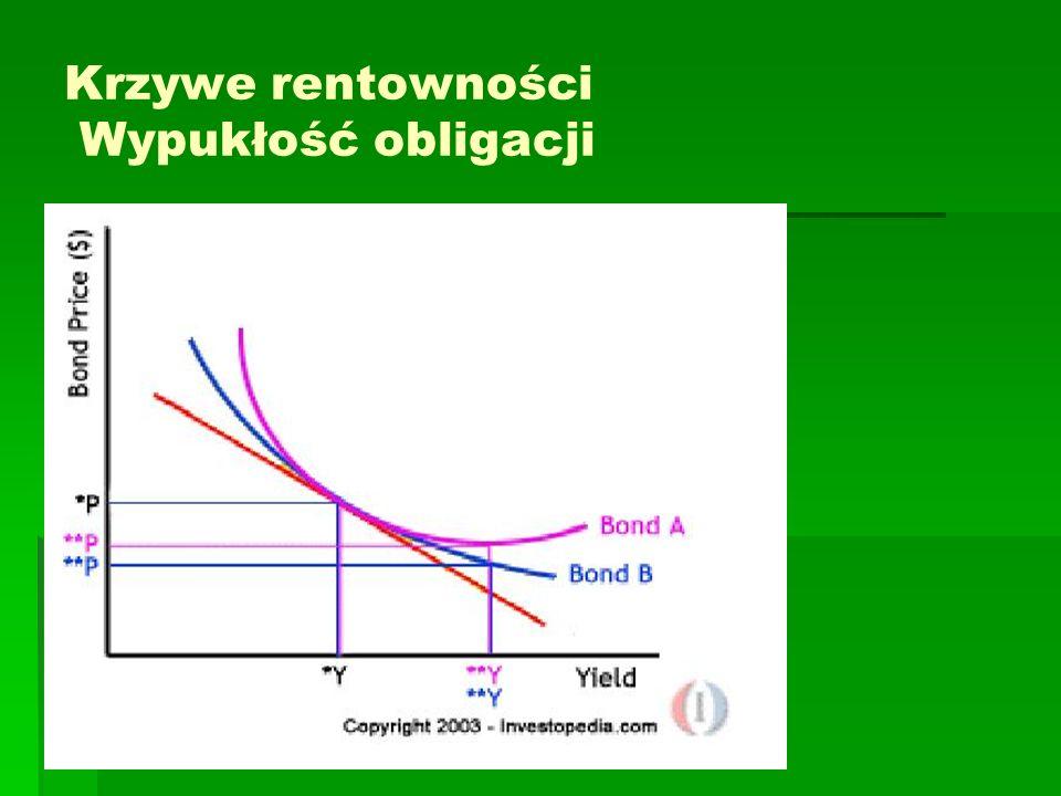 Krzywe rentowności Wypukłość obligacji