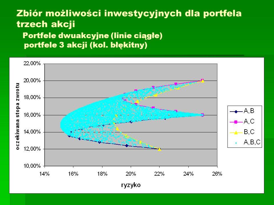 Zbiór możliwości inwestycyjnych dla portfela trzech akcji Portfele dwuakcyjne (linie ciągłe) portfele 3 akcji (kol. błękitny)