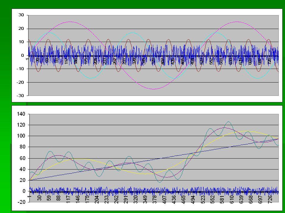 Szeregi czasowe Model autoregresyjny rzędu p (AR(p))   Szereg czasowy to ciąg danych liczbowych, w którym każda obserwacja związana jest z konkretnym momentem w czasie.