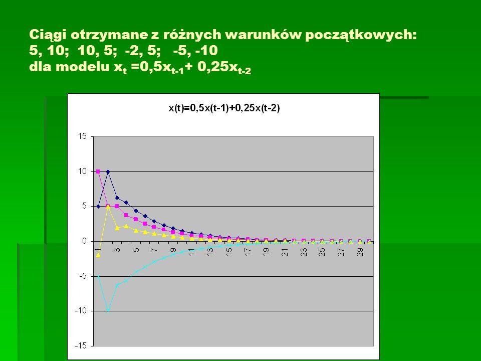 Ciągi otrzymane z różnych warunków początkowych: 5, 10;10, 5;-2, 5;-5, -10 dla modelu x t =0,5x t-1 + 0,25x t-2