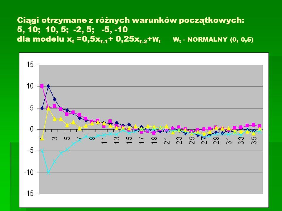 Ciągi otrzymane z różnych warunków początkowych: 5, 10;10, 5;-2, 5;-5, -10 dla modelu x t =0,5x t-1 + 0,25x t-2 + W t W t - NORMALNY (0, 0,5)