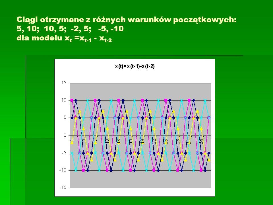 Ciągi otrzymane z różnych warunków początkowych: 5, 10;10, 5;-2, 5;-5, -10 dla modelu x t =x t-1 - x t-2