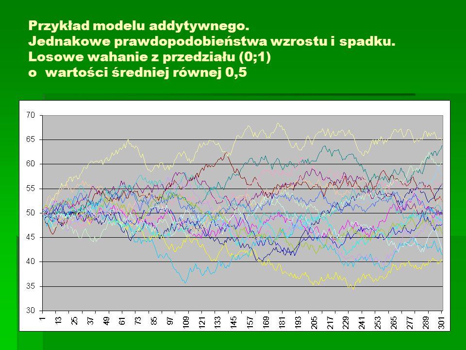 Przykład modelu addytywnego. Jednakowe prawdopodobieństwa wzrostu i spadku. Losowe wahanie z przedziału (0;1) o wartości średniej równej 0,5