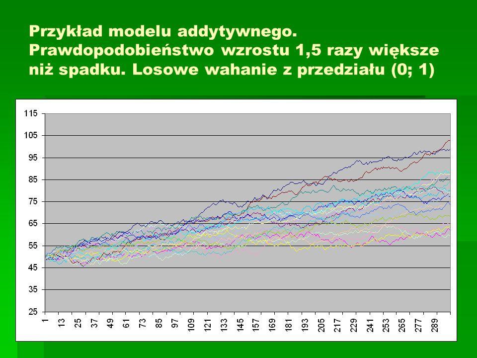Przykład modelu addytywnego. Prawdopodobieństwo wzrostu 1,5 razy większe niż spadku. Losowe wahanie z przedziału (0; 1)