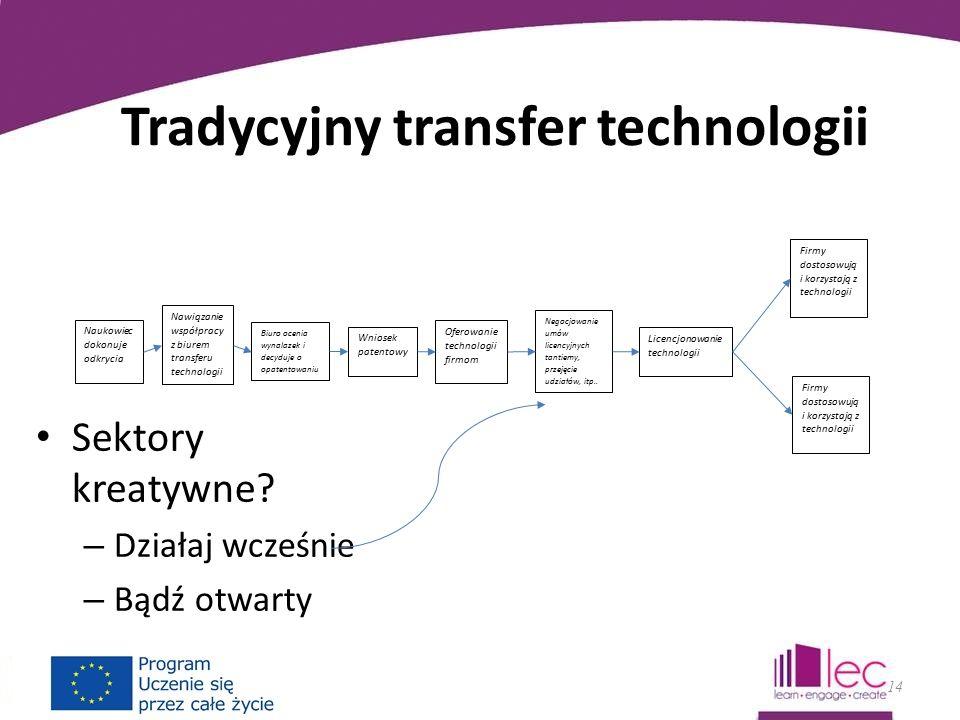 Tradycyjny transfer technologii Sektory kreatywne.