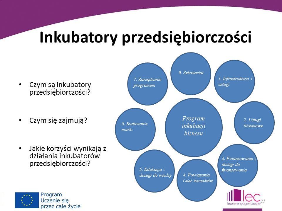 Inkubatory przedsiębiorczości Czym są inkubatory przedsiębiorczości.