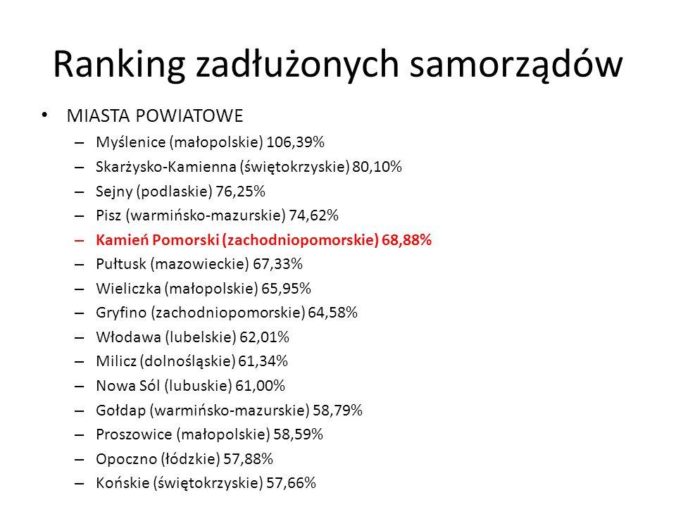 Ranking zadłużonych samorządów MIASTA POWIATOWE – Myślenice (małopolskie) 106,39% – Skarżysko-Kamienna (świętokrzyskie) 80,10% – Sejny (podlaskie) 76,25% – Pisz (warmińsko-mazurskie) 74,62% – Kamień Pomorski (zachodniopomorskie) 68,88% – Pułtusk (mazowieckie) 67,33% – Wieliczka (małopolskie) 65,95% – Gryfino (zachodniopomorskie) 64,58% – Włodawa (lubelskie) 62,01% – Milicz (dolnośląskie) 61,34% – Nowa Sól (lubuskie) 61,00% – Gołdap (warmińsko-mazurskie) 58,79% – Proszowice (małopolskie) 58,59% – Opoczno (łódzkie) 57,88% – Końskie (świętokrzyskie) 57,66%
