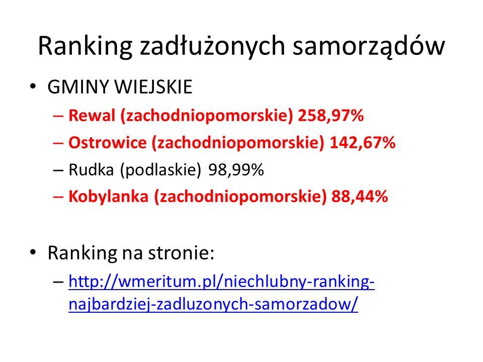 Ranking zadłużonych samorządów GMINY WIEJSKIE – Rewal (zachodniopomorskie) 258,97% – Ostrowice (zachodniopomorskie) 142,67% – Rudka (podlaskie) 98,99% – Kobylanka (zachodniopomorskie) 88,44% Ranking na stronie: – http://wmeritum.pl/niechlubny-ranking- najbardziej-zadluzonych-samorzadow/ http://wmeritum.pl/niechlubny-ranking- najbardziej-zadluzonych-samorzadow/