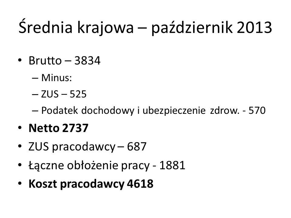 Średnia krajowa – październik 2013 Brutto – 3834 – Minus: – ZUS – 525 – Podatek dochodowy i ubezpieczenie zdrow. - 570 Netto 2737 ZUS pracodawcy – 687
