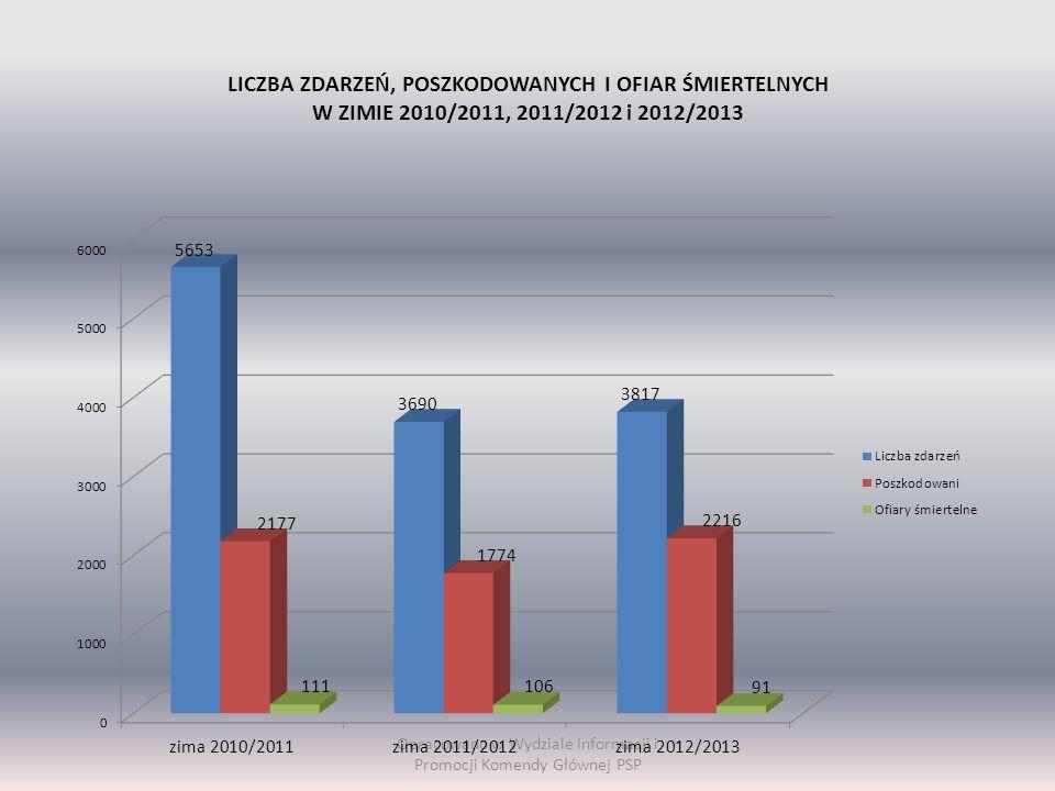 LICZBA ZDARZEŃ, POSZKODOWANYCH I OFIAR ŚMIERTELNYCH W ZIMIE 2010/2011, 2011/2012 i 2012/2013 Opracowano w Wydziale Informacji i Promocji Komendy Głównej PSP