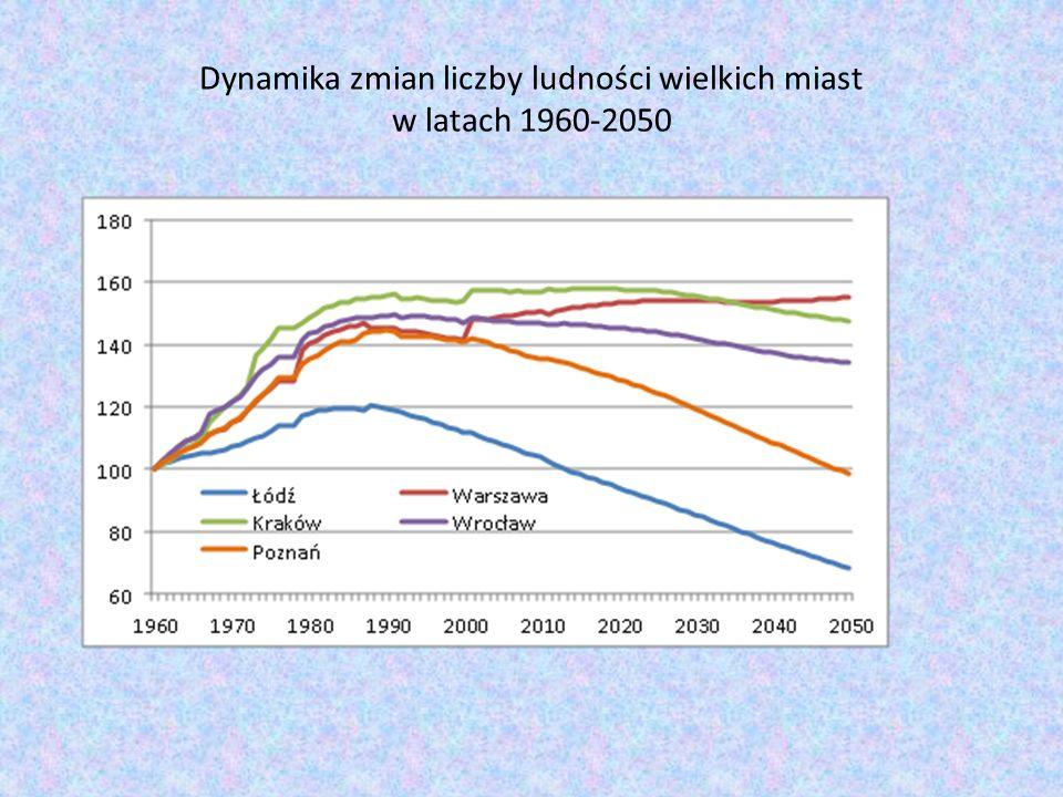 Dynamika zmian liczby ludności wielkich miast w latach 1960-2050