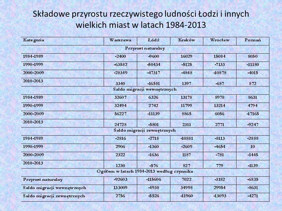 Składowe przyrostu rzeczywistego ludności Łodzi i innych wielkich miast w latach 1984-2013