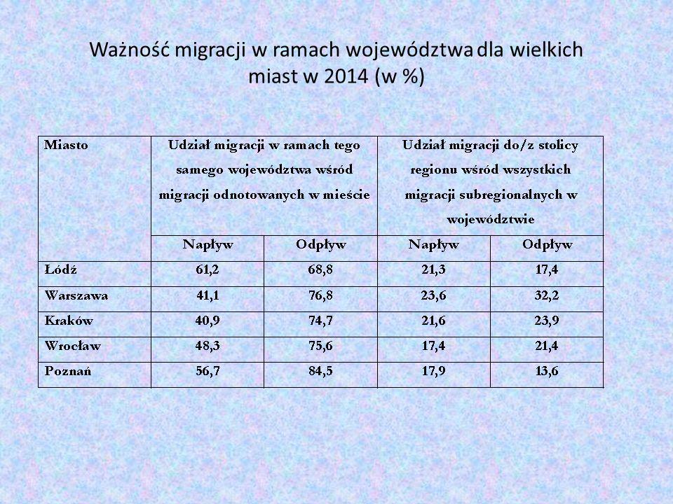 Ważność migracji w ramach województwa dla wielkich miast w 2014 (w %)