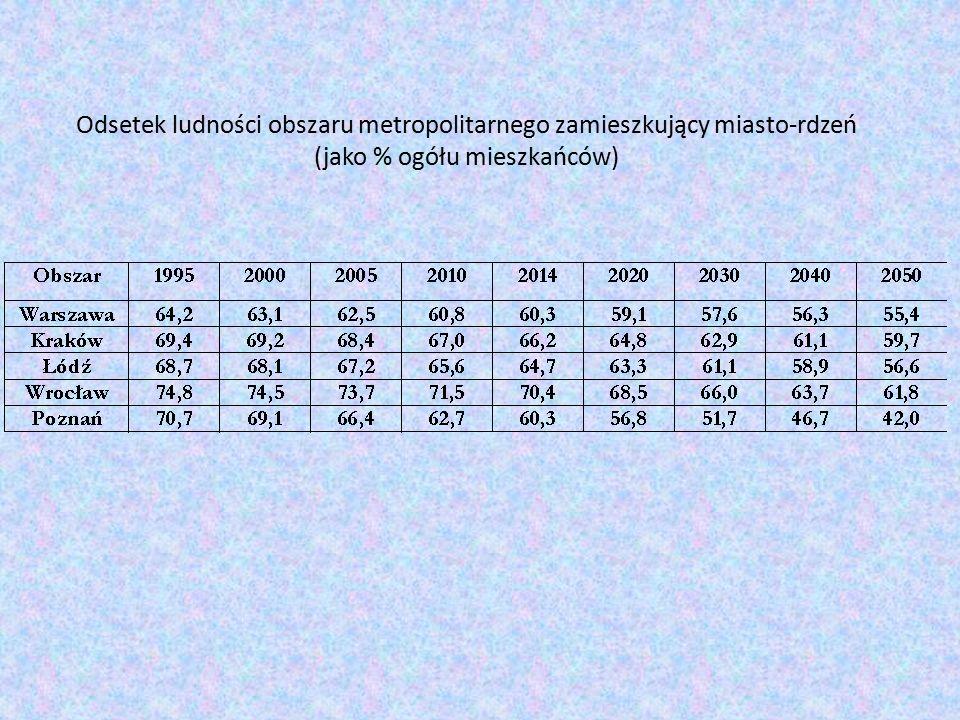 Odsetek ludności obszaru metropolitarnego zamieszkujący miasto-rdzeń (jako % ogółu mieszkańców)