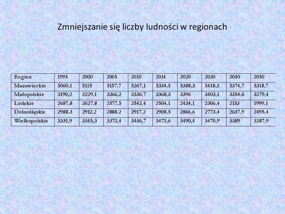 Zmniejszanie się liczby ludności w regionach