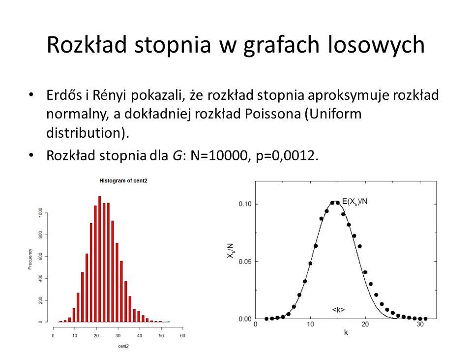 Rozkład stopnia w grafach losowych Erdős i Rényi pokazali, że rozkład stopnia aproksymuje rozkład normalny, a dokładniej rozkład Poissona (Uniform dis