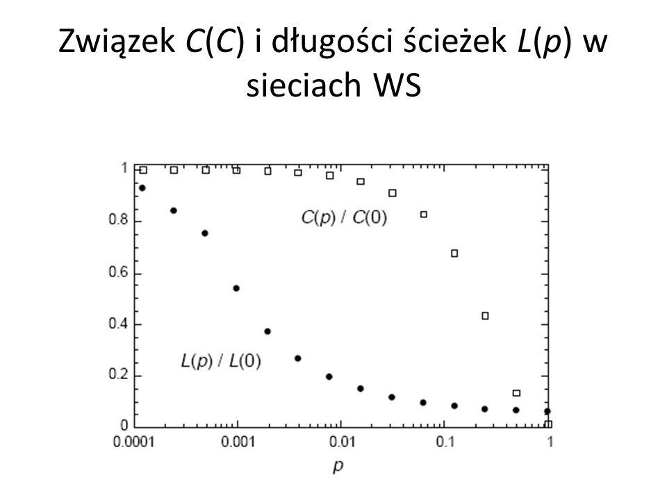 Związek C(C) i długości ścieżek L(p) w sieciach WS