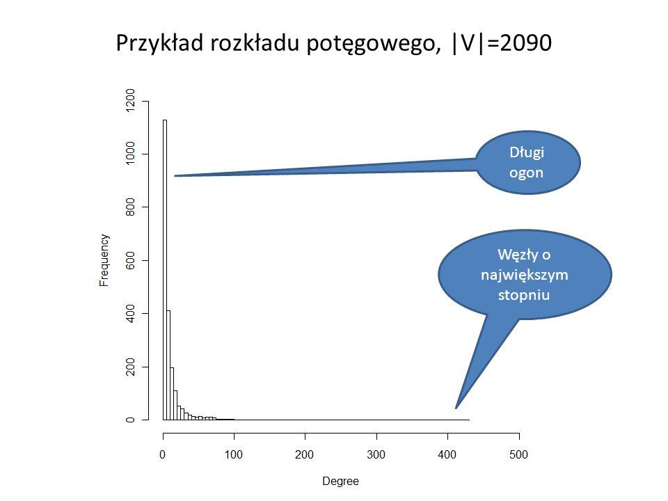Przykład rozkładu potęgowego, |V|=2090 Długi ogon Węzły o największym stopniu