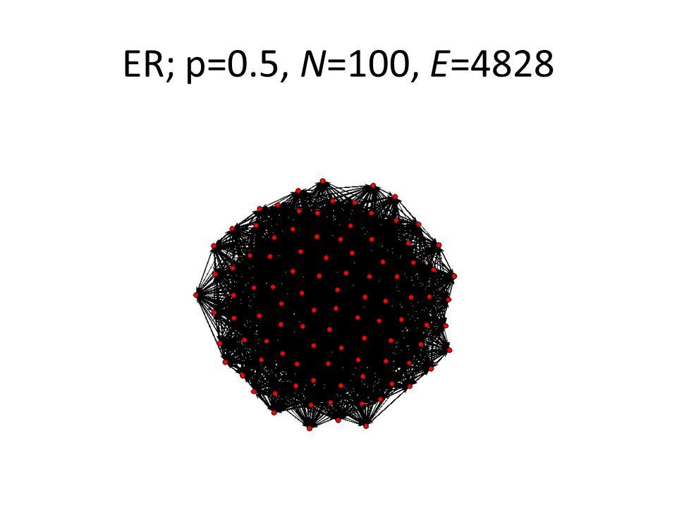 ER; p=0.5, N=100, E=4828