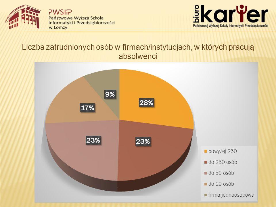 Liczba zatrudnionych osób w firmach/instytucjach, w których pracują absolwenci