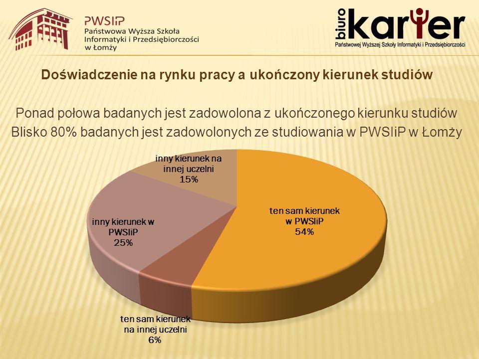 Doświadczenie na rynku pracy a ukończony kierunek studiów Ponad połowa badanych jest zadowolona z ukończonego kierunku studiów Blisko 80% badanych jest zadowolonych ze studiowania w PWSIiP w Łomży