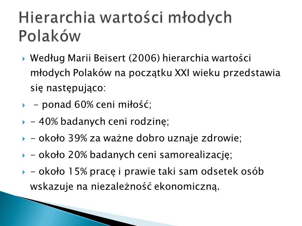  Według Marii Beisert (2006) hierarchia wartości młodych Polaków na początku XXI wieku przedstawia się następująco:  - ponad 60% ceni miłość;  - 40% badanych ceni rodzinę;  - około 39% za ważne dobro uznaje zdrowie;  - około 20% badanych ceni samorealizację;  - około 15% pracę i prawie taki sam odsetek osób wskazuje na niezależność ekonomiczną.