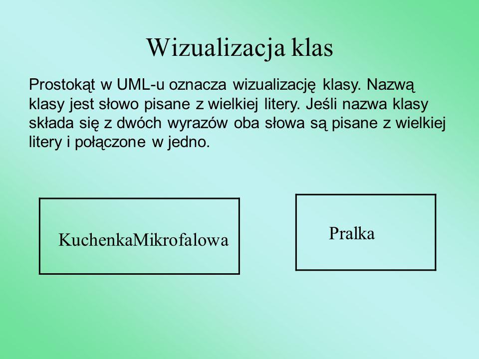 Wizualizacja klas KuchenkaMikrofalowa Prostokąt w UML-u oznacza wizualizację klasy. Nazwą klasy jest słowo pisane z wielkiej litery. Jeśli nazwa klasy