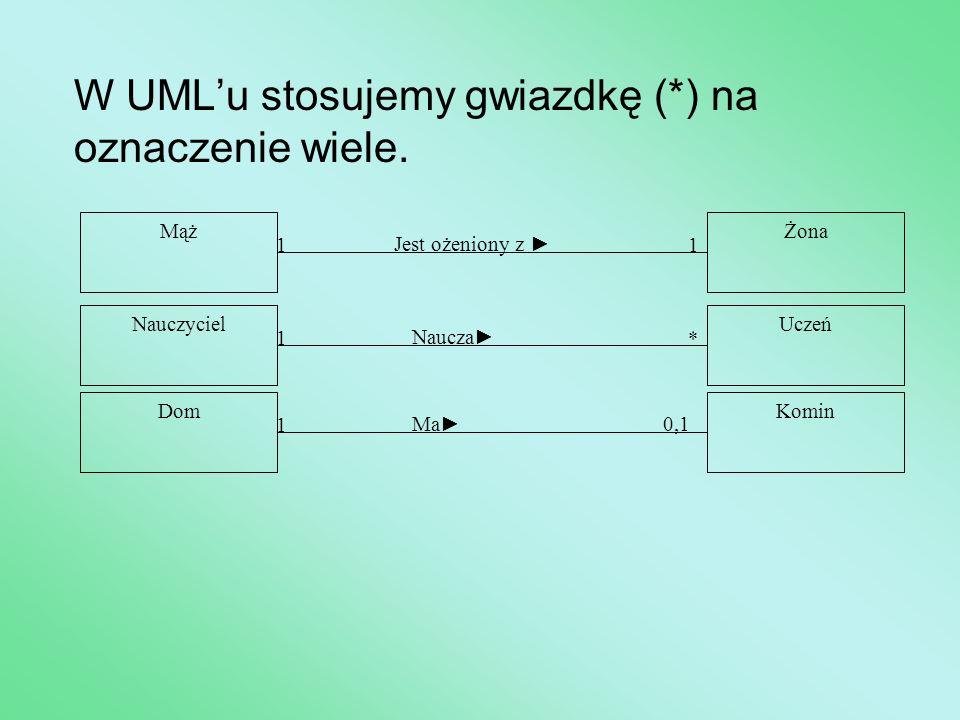 W UML'u stosujemy gwiazdkę (*) na oznaczenie wiele. 1 1 Jest ożeniony z ► MążŻona * 1 Naucza► NauczycielUczeń 0,1 1 Ma► DomKomin