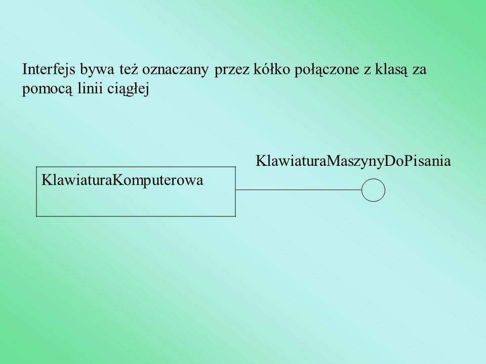 Interfejs bywa też oznaczany przez kółko połączone z klasą za pomocą linii ciągłej KlawiaturaKomputerowa KlawiaturaMaszynyDoPisania