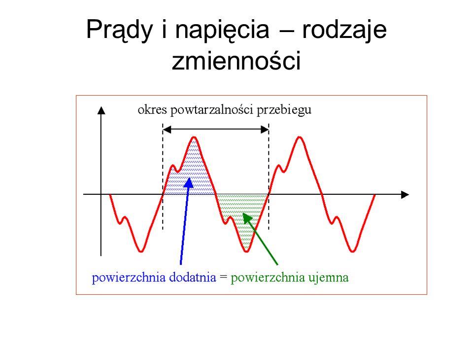 Wartość skuteczna Dla funkcji sinus zachodzi: