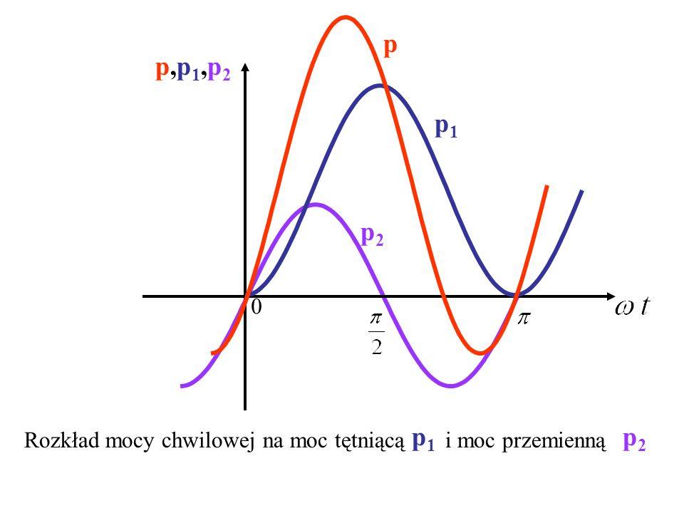 0 p,p1,p2p,p1,p2 p p1p1 p2p2 Rozkład mocy chwilowej na moc tętniącą i moc przemienną p1p1 p2p2