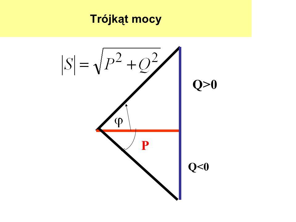 Trójkąt mocy Q>0 P Q<0