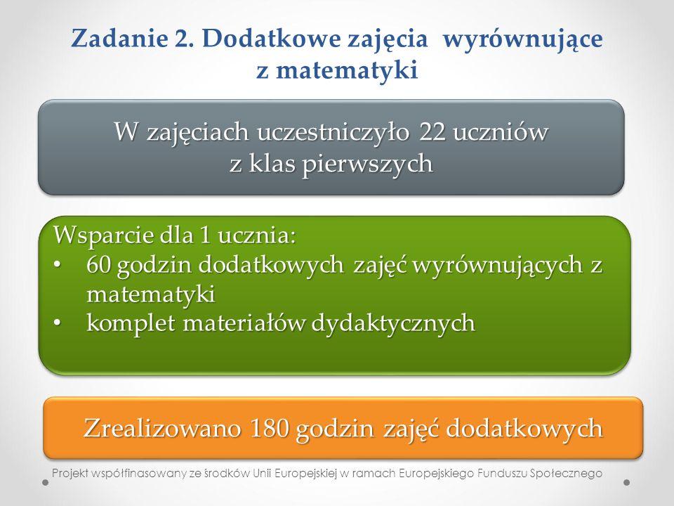 Zadanie 2. Dodatkowe zajęcia wyrównujące z matematyki Projekt współfinasowany ze środków Unii Europejskiej w ramach Europejskiego Funduszu Społecznego