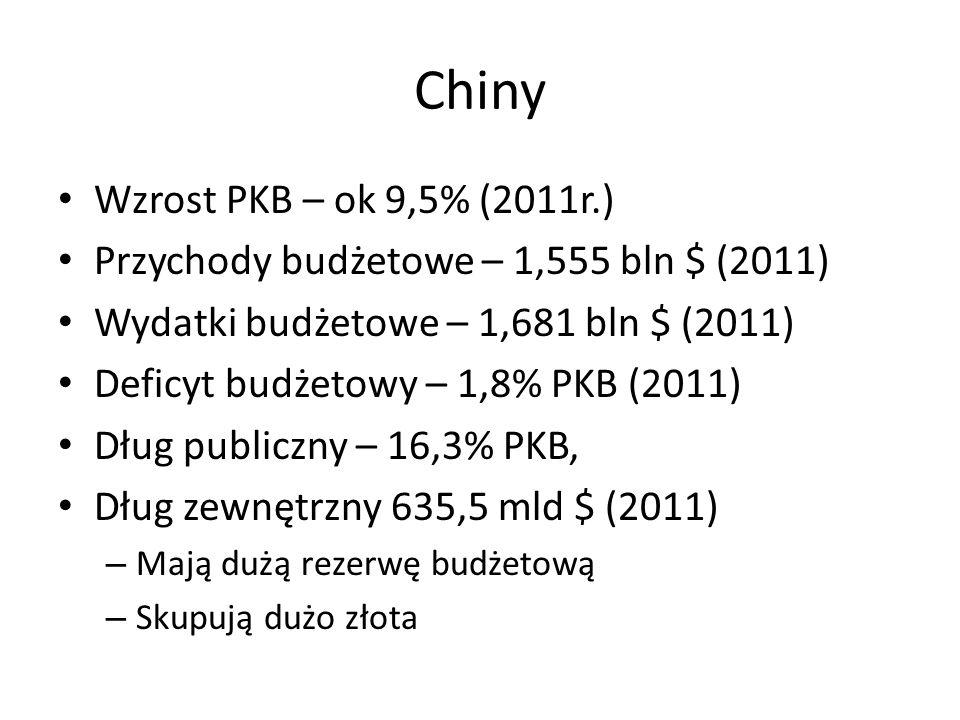 Chiny Wzrost PKB – ok 9,5% (2011r.) Przychody budżetowe – 1,555 bln $ (2011) Wydatki budżetowe – 1,681 bln $ (2011) Deficyt budżetowy – 1,8% PKB (2011) Dług publiczny – 16,3% PKB, Dług zewnętrzny 635,5 mld $ (2011) – Mają dużą rezerwę budżetową – Skupują dużo złota