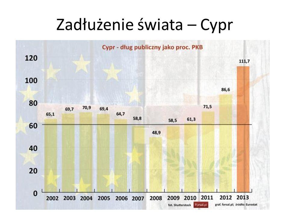 Zadłużenie świata – Cypr