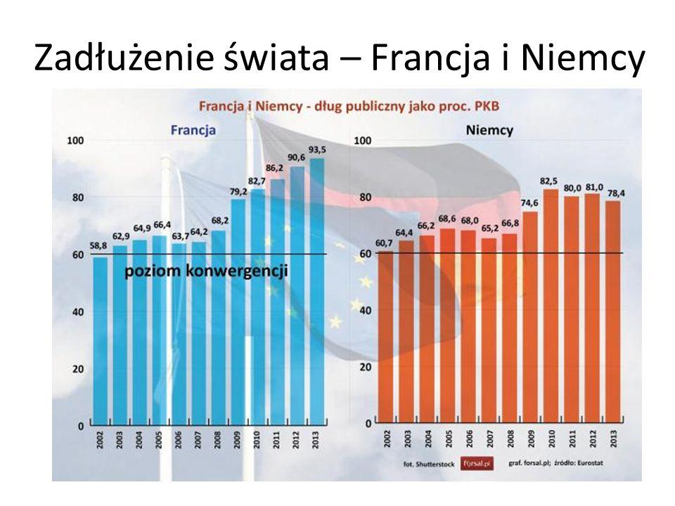 Zadłużenie świata – Francja i Niemcy