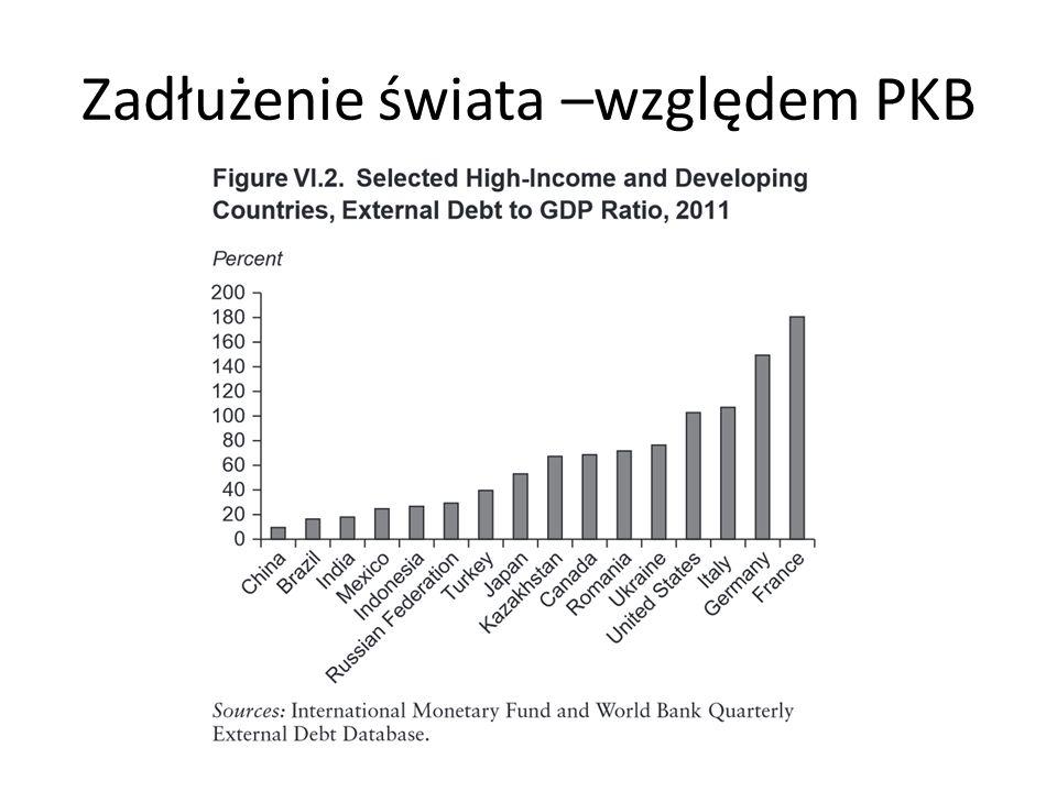 Zadłużenie świata –względem PKB