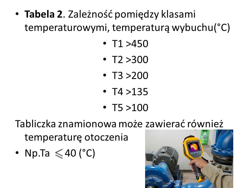 Tabela 2. Zależność pomiędzy klasami temperaturowymi, temperaturą wybuchu(°C) T1 >450 T2 >300 T3 >200 T4 >135 T5 >100 Tabliczka znamionowa może zawier
