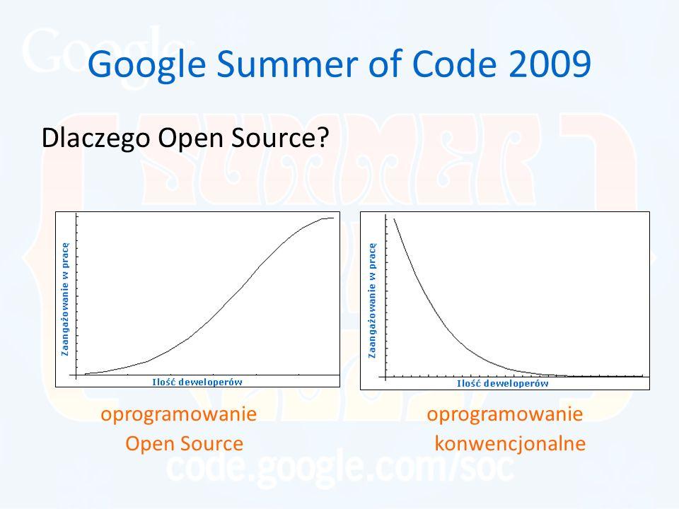Google Summer of Code 2009 Dlaczego Open Source? oprogramowanie konwencjonalne oprogramowanie Open Source